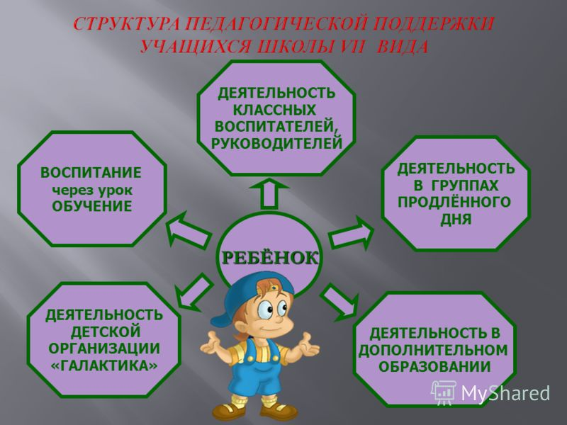 РЕБЁНОК ВОСПИТАНИЕ через урок ОБУЧЕНИЕ ДЕЯТЕЛЬНОСТЬ КЛАССНЫХ ВОСПИТАТЕЛЕЙ, РУКОВОДИТЕЛЕЙ ДЕЯТЕЛЬНОСТЬ В ГРУППАХ ПРОДЛЁННОГО ДНЯ ДЕЯТЕЛЬНОСТЬ В ДОПОЛНИТЕЛЬНОМ ОБРАЗОВАНИИ ДЕЯТЕЛЬНОСТЬ ДЕТСКОЙ ОРГАНИЗАЦИИ «ГАЛАКТИКА»
