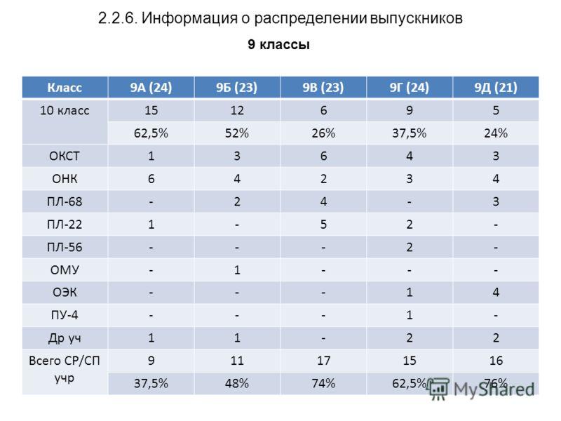 2.2.6. Информация о распределении выпускников 9 классы Класс9А (24)9Б (23)9В (23)9Г (24)9Д (21) 10 класс1512695 62,5%52%26%37,5%24% ОКСТ13643 ОНК64234 ПЛ-68-24-3 ПЛ-221-52- ПЛ-56---2- ОМУ-1--- ОЭК---14 ПУ-4---1- Др уч11-22 Всего СР/СП учр 911171516 3