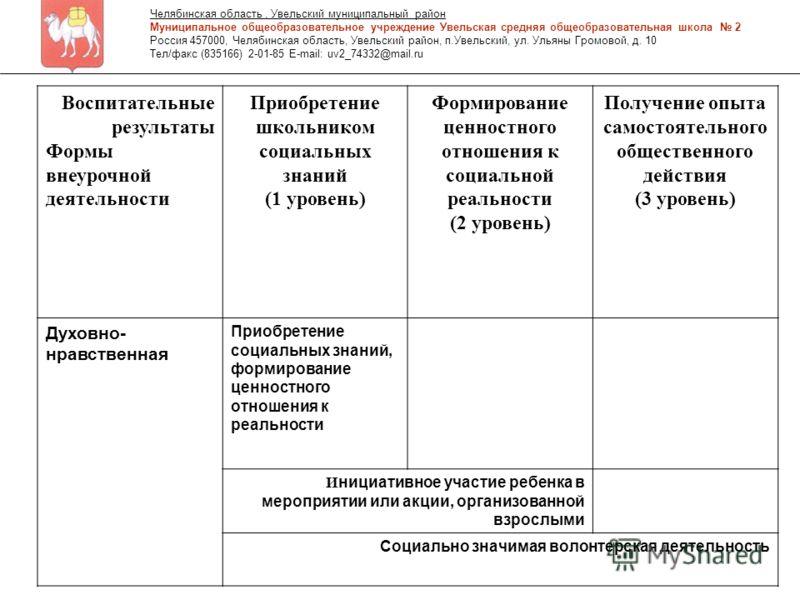 Воспитательные результаты Формы внеурочной деятельности Приобретение школьником социальных знаний (1 уровень) Формирование ценностного отношения к социальной реальности (2 уровень) Получение опыта самостоятельного общественного действия (3 уровень) Д
