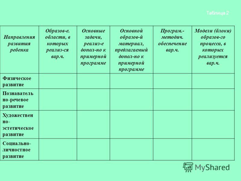 Таблица 2 Направления развития ребенка Образов-е. области, в которых реализ-ся вар.ч. Основные задачи, реализ-е допол-но к примерной программе Основной образов-й материал, предлагаемый допол-но к примерной программе Програм.- методич. обеспечение вар
