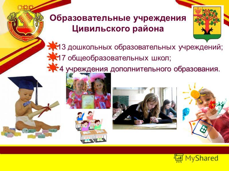 Образовательные учреждения Цивильского района 13 дошкольных образовательных учреждений; 17 общеобразовательных школ; 4 учреждения дополнительного образования. 4 учреждения дополнительного образования.