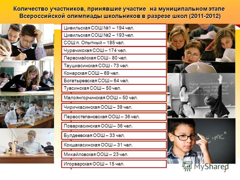 Количество участников, принявшие участие на муниципальном этапе Всероссийской олимпиады школьников в разрезе школ (2011-2012) 7 Цивильская СОШ 1 – 194 чел. Цивильская СОШ 2 – 193 чел. СОШ п. Опытный – 185 чел. Чурачикская СОШ – 174 чел. Таушкасинская