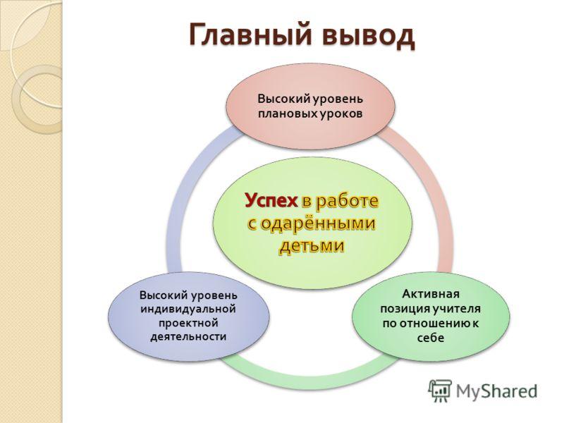 Главный вывод Высокий уровень плановых уроков Активная позиция учителя по отношению к себе Высокий уровень индивидуальной проектной деятельности