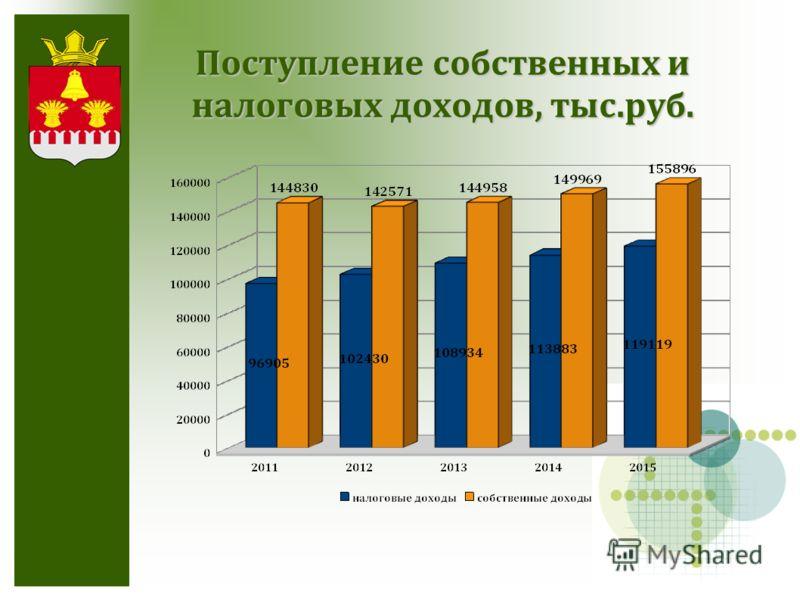 Поступление собственных и налоговых доходов, тыс.руб.