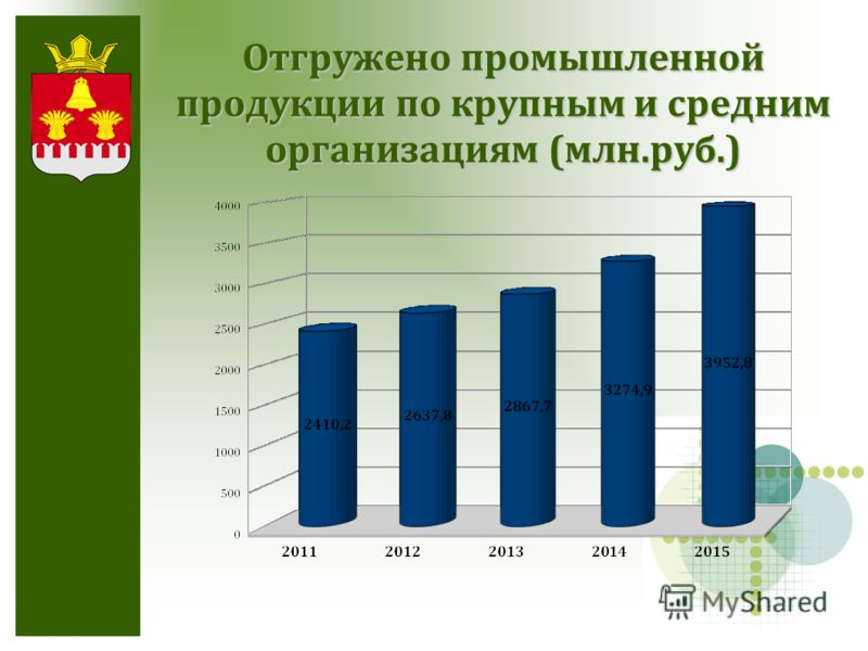 Отгружено промышленной продукции по крупным и средним организациям (млн.руб.)
