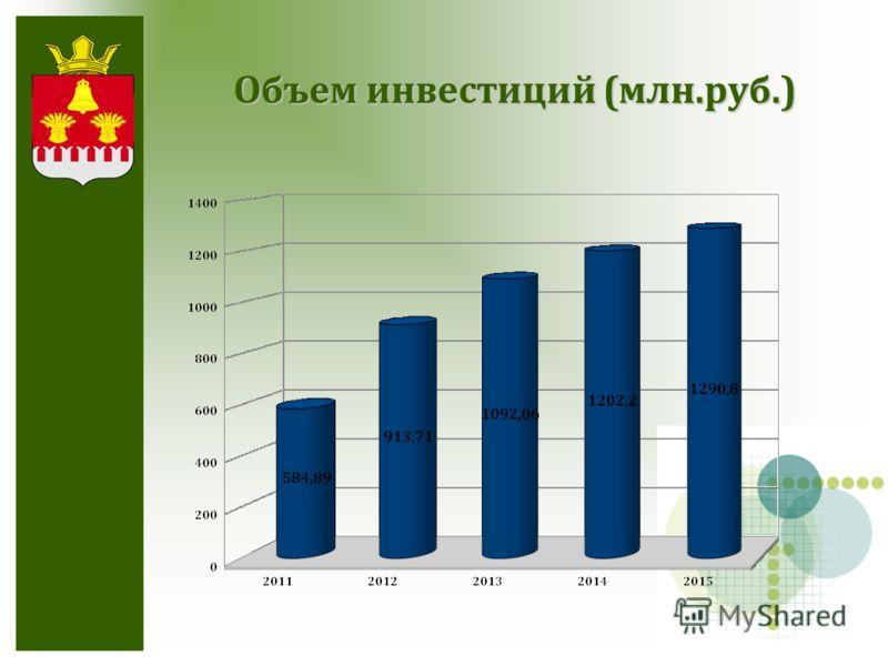 О бъем инвестиций (млн.руб.)