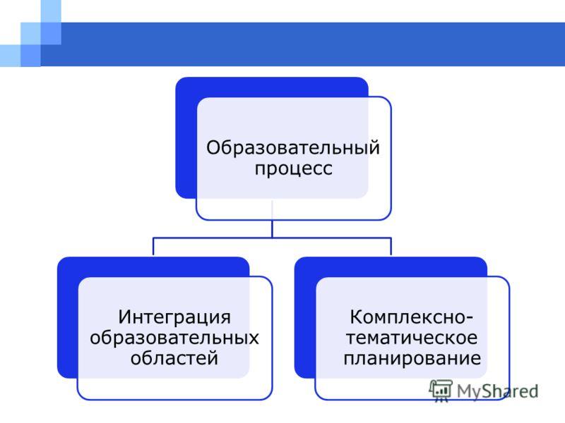 Образовательный процесс Интеграция образовательных областей Комплексно- тематическое планирование