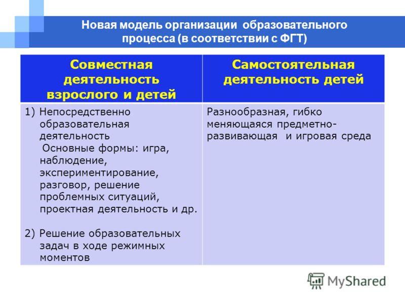 Новая модель организации образовательного процесса (в соответствии с ФГТ) Совместная деятельность взрослого и детей Самостоятельная деятельность детей