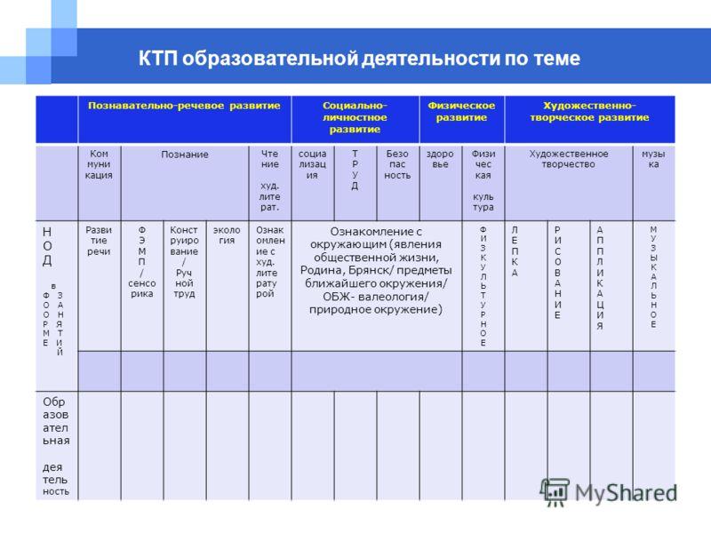 КТП образовательной деятельности по теме Познавательно-речевое развитиеСоциально- личностное развитие Физическое развитие Художественно- творческое ра