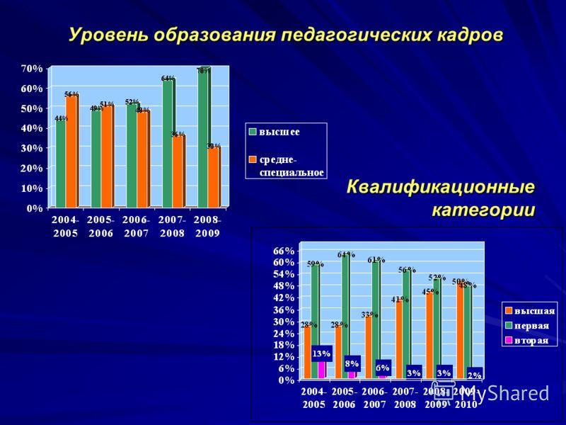 Уровень образования педагогических кадров Квалификационные категории
