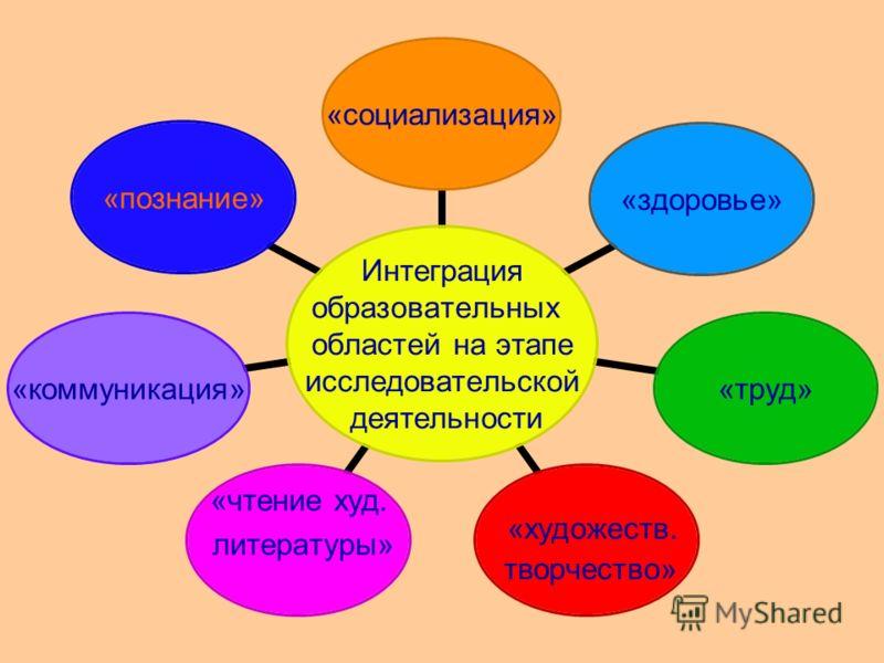 Интеграция образовательных областей на этапе исследовательской деятельности «социализация»«здоровье»«труд» «художеств. творчество» «чтение худ. литературы»«коммуникация» «познание»