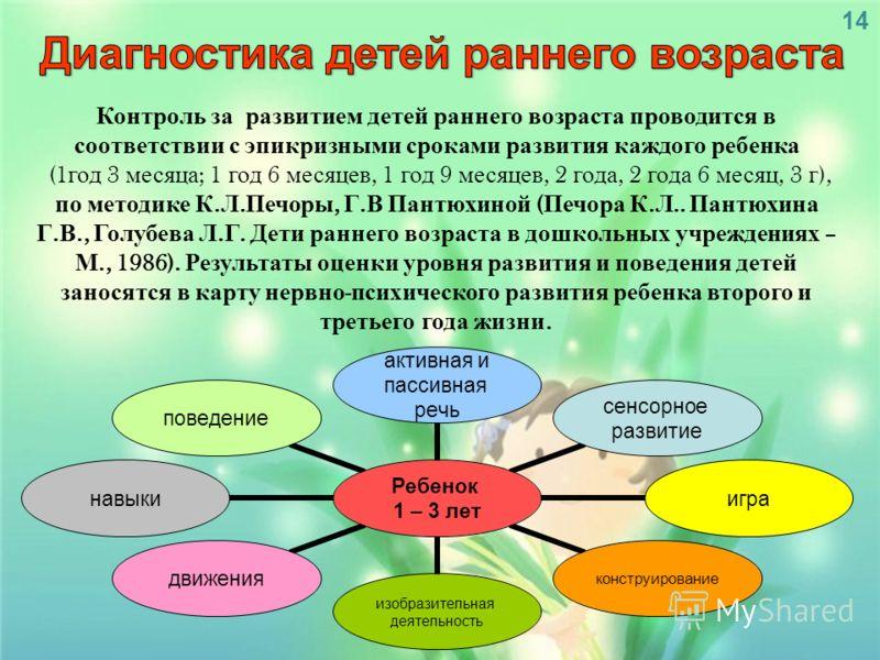 Контроль за развитием детей раннего возраста проводится в соответствии с эпикризными сроками развития каждого ребенка (1 год 3 месяца ; 1 год 6 месяцев, 1 год 9 месяцев, 2 года, 2 года 6 месяц, 3 г ), по методике К. Л. Печоры, Г. В Пантюхиной ( Печор