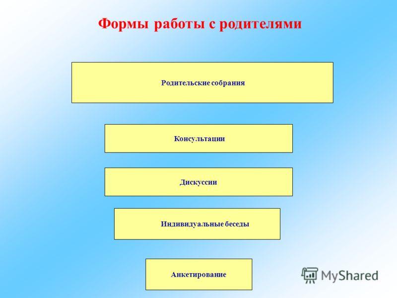 Консультации Анкетирование Родительские собрания Дискуссии Индивидуальные беседы Формы работы с родителями