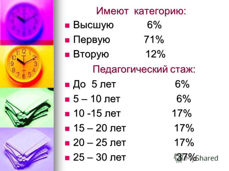 Имеют категорию: Высшую 6% Высшую 6% Первую 71% Первую 71% Вторую 12% Вторую 12% Педагогический стаж: До 5 лет 6% До 5 лет 6% 5 – 10 лет 6% 5 – 10 лет 6% 10 -15 лет 17% 10 -15 лет 17% 15 – 20 лет 17% 15 – 20 лет 17% 20 – 25 лет 17% 20 – 25 лет 17% 25