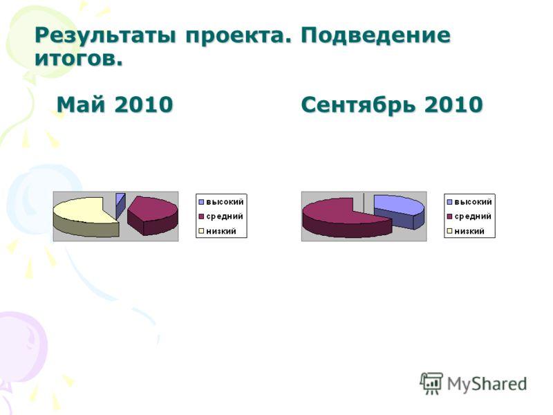 Результаты проекта. Подведение итогов. Май 2010 Сентябрь 2010