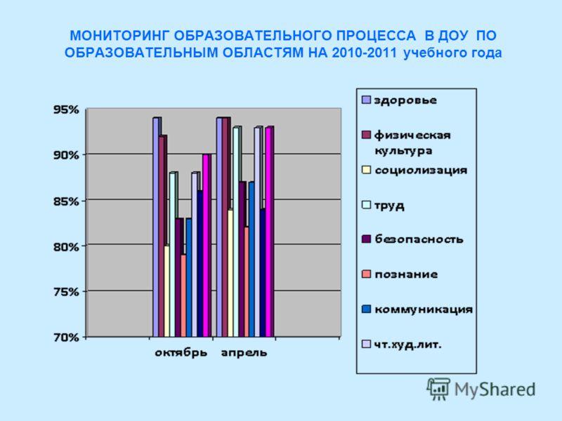 МОНИТОРИНГ ОБРАЗОВАТЕЛЬНОГО ПРОЦЕССА В ДОУ ПО ОБРАЗОВАТЕЛЬНЫМ ОБЛАСТЯМ НА 2010-2011 учебного года