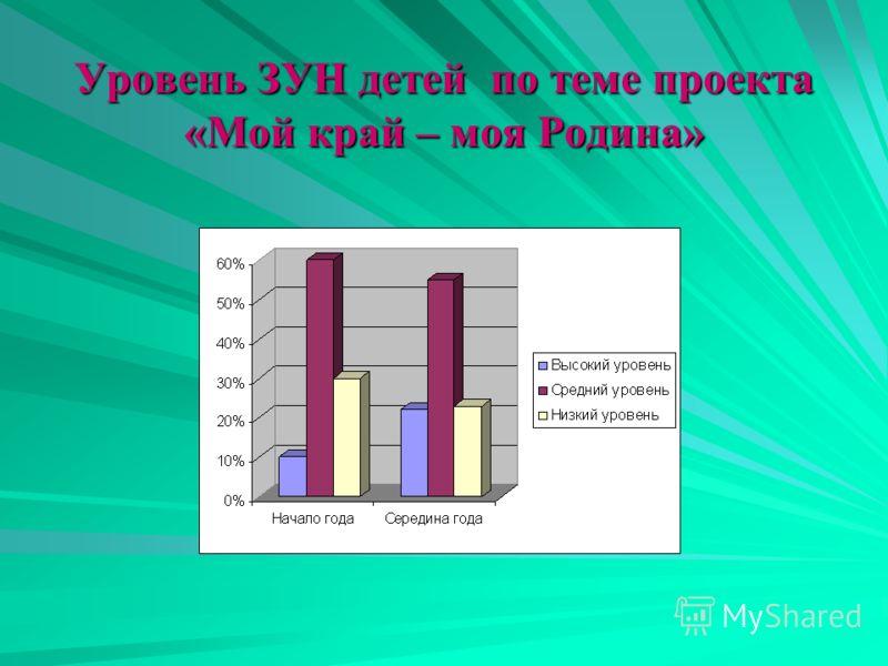 Уровень ЗУН детей по теме проекта «Мой край – моя Родина»