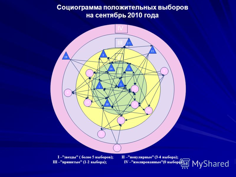 Социоматрица. 12345678910111213141516171819 1 + + + + 2 + + - - - + - + 3 - + + + - - + 4 + + 5 + - + + + 6 + + + + 7 - + + + 8 + - + - + + - 9 + + - + - + 10 + + - + + - 11 + + - + - 12 + - + - + - + - 13 + - - + + + 14 + + + - + 15 - + - + - + - +