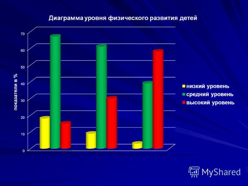 Результаты 200920102011 посещаемость69%76%82% заболеваемость31%24%18%