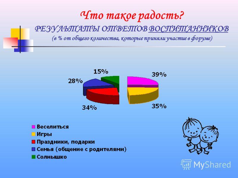 Что такое радость? РЕЗУЛЬТАТЫ ОТВЕТОВ ВОСПИТАННИКОВ (в % от общего количества, которые приняли участие в форуме)