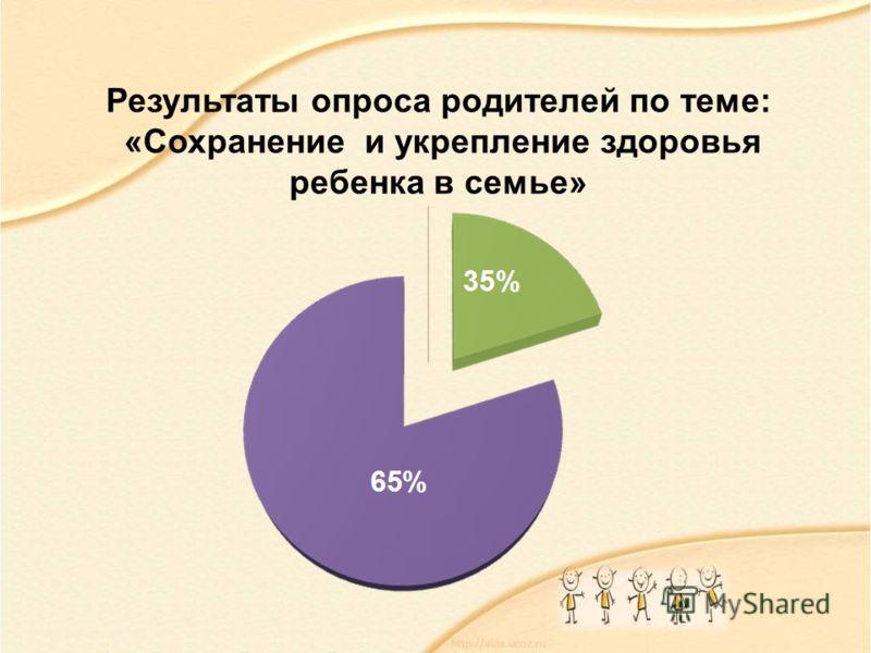 Результаты опроса родителей по теме: «Сохранение и укрепление здоровья ребенка в семье»