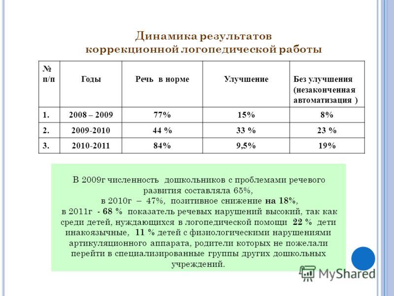 Динамика результатов коррекционной логопедической работы п/пГодыРечь в нормеУлучшениеБез улучшения (незаконченная автоматизация ) 1.2008 – 200977%15%8% 2.2009-201044 %33 %23 % 3.2010-201184%9,5%19% В 2009г численность дошкольников с проблемами речево