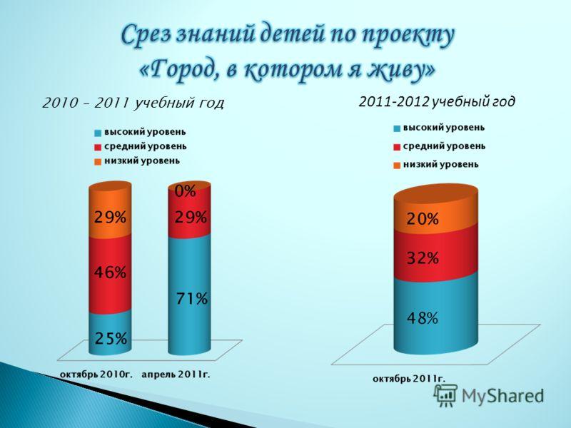 2010 – 2011 учебный год 2011-2012 учебный год