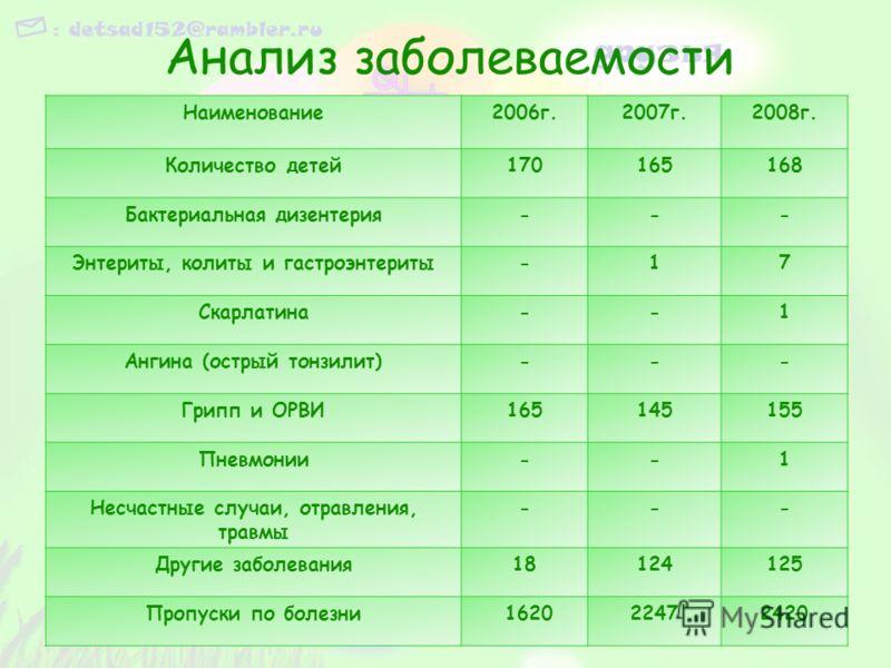 Наименование2006г.2007г.2008г. Количество детей170165168 Бактериальная дизентерия--- Энтериты, колиты и гастроэнтериты-17 Скарлатина--1 Ангина (острый тонзилит)--- Грипп и ОРВИ165145155 Пневмонии--1 Несчастные случаи, отравления, травмы --- Другие за