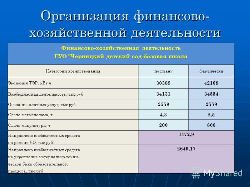 Организация финансово- хозяйственной деятельности Финансово-хозяйственная деятельность ГУО