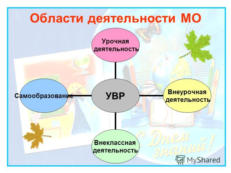 Области деятельности МО