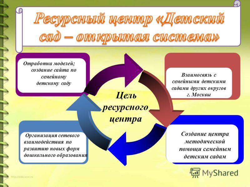 Цель ресурсного центра Отработка моделей; создание сайта по семейному детскому саду Взаимосвязь с семейными детскими садами других округов г. Москвы Организация сетевого взаимодействия по развитию новых форм дошкольного образования Создание центра ме