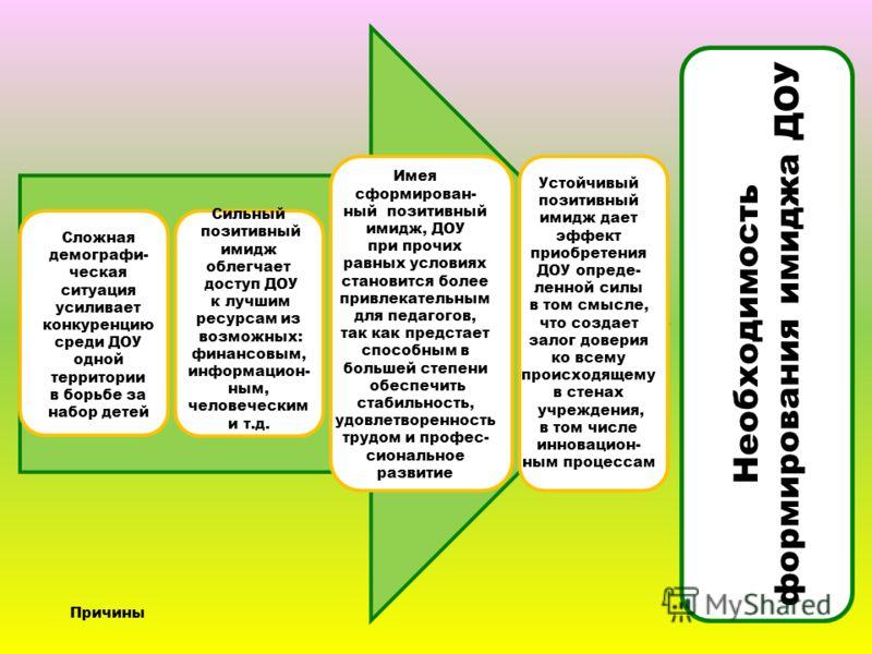 Необходимость формирования имиджа ДОУ определяется следующими причинами: Необходимость формирования имиджа ДОУ Сложная демографи- ческая ситуация усиливает конкуренцию среди ДОУ одной территории в борьбе за набор детей Сильный позитивный имидж облегч