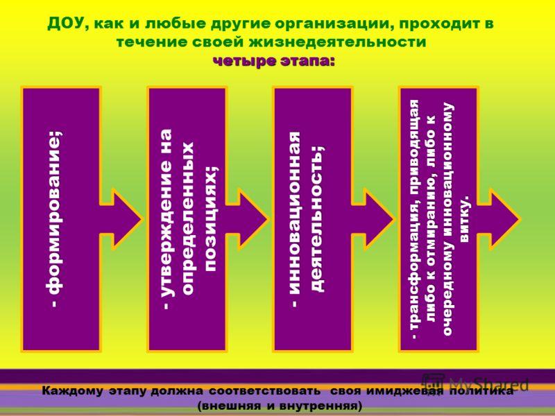 ДОУ, как и любые другие организации, проходит в течение своей жизнедеятельности четыре этапа: - формирование; - утверждение на определенных позициях; - инновационная деятельность; - трансформация, приводящая либо к отмиранию, либо к очередному иннова