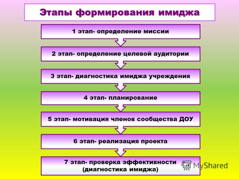 1 этап- определение миссии Этапы формирования имиджа 2 этап- определение целевой аудитории 4 этап- планирование 5 этап- мотивация членов сообщества ДОУ 6 этап- реализация проекта 7 этап- проверка эффективности (диагностика имиджа) 3 этап- диагностика