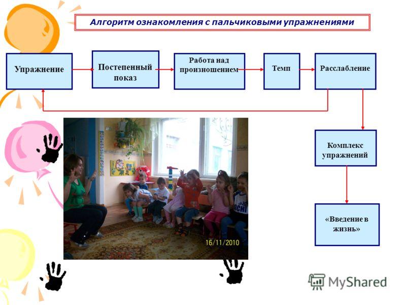Алгоритм ознакомления с пальчиковыми упражнениями Упражнение Постепенный показ Работа над произношением ТемпРасслабление Комплекс упражнений «Введение в жизнь»