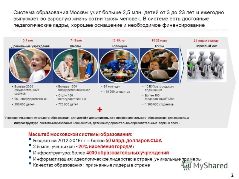 2 Система образования Москвы учит больше 2,5 млн. детей от 3 до 23 лет и ежегодно выпускает во взрослую жизнь сотни тысяч человек. В системе есть достойные педагогические кадры, хорошее оснащение и необходимое финансирование Масштаб московской систем