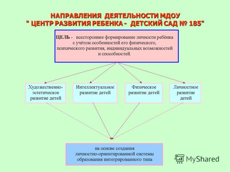 НАПРАВЛЕНИЯ ДЕЯТЕЛЬНОСТИ МДОУ  ЦЕНТР РАЗВИТИЯ РЕБЕНКА - ДЕТСКИЙ САД 185
