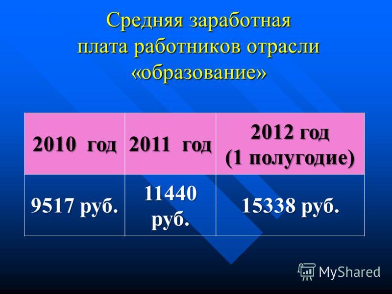 Средняя заработная плата работников отрасли «образование» 2010 год 2011 год 2012 год (1 полугодие) 9517 руб. 11440 руб. 15338 руб.