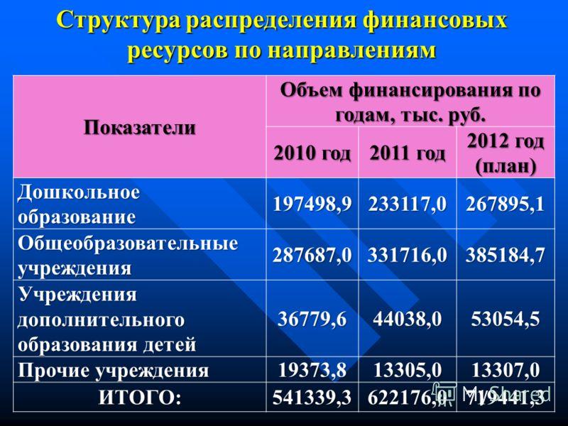 Структура распределения финансовых ресурсов по направлениям Показатели Объем финансирования по годам, тыс. руб. 2010 год 2011 год 2012 год (план) Дошкольное образование 197498,9233117,0267895,1 Общеобразовательные учреждения 287687,0331716,0385184,7