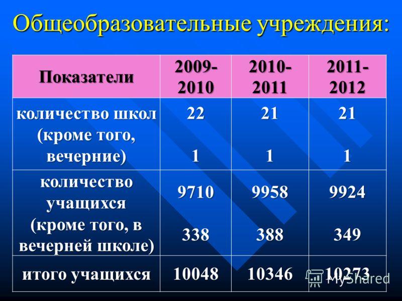 Общеобразовательные учреждения: Показатели 2009- 2010 2010- 2011 2011- 2012 количество школ (кроме того, вечерние) 221211211 количество учащихся (кроме того, в вечерней школе) 971033899583889924349 итого учащихся 100481034610273