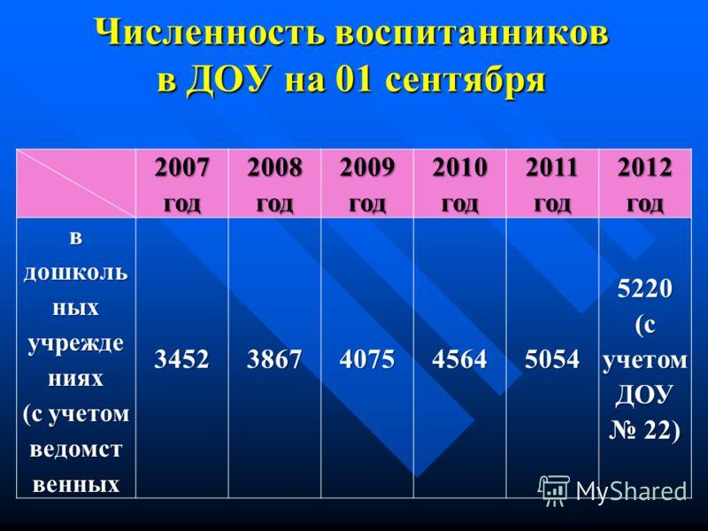 Численность воспитанников в ДОУ на 01 сентября 2007 год 2008 год 2009 год 2010 год 2011 год 2012 год в дошколь ных учрежде ниях (с учетом ведомст венных345238674075456450545220 (с учетом ДОУ 22)