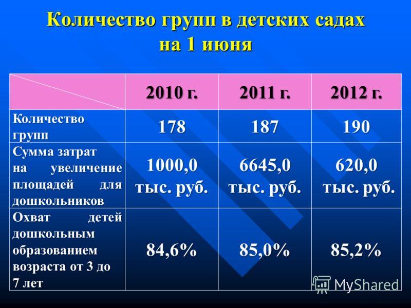 Количество групп в детских садах на 1 июня 2010 г. 2011 г. 2012 г. Количество групп 178187190 Сумма затрат на увеличение площадей для дошкольников 1000,0 тыс. руб. 6645,0 620,0 тыс. руб. тыс. руб. Охват детей дошкольным образованием возраста от 3 до