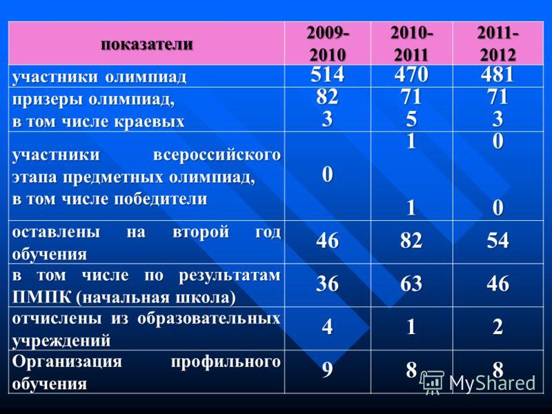 показатели2009-20102010-20112011-2012 участники олимпиад 514470481 призеры олимпиад, в том числе краевых 823715713 участники всероссийского этапа предметных олимпиад, в том числе победители 01100 оставлены на второй год обучения 468254 в том числе по