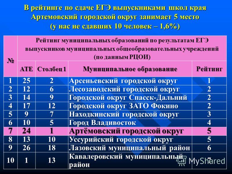 В рейтинге по сдаче ЕГЭ выпускниками школ края Артемовский городской округ занимает 5 место (у нас не сдавших 10 человек – 1,6%) Рейтинг муниципальных образований по результатам ЕГЭ выпускников муниципальных общеобразовательных учреждений (по данным