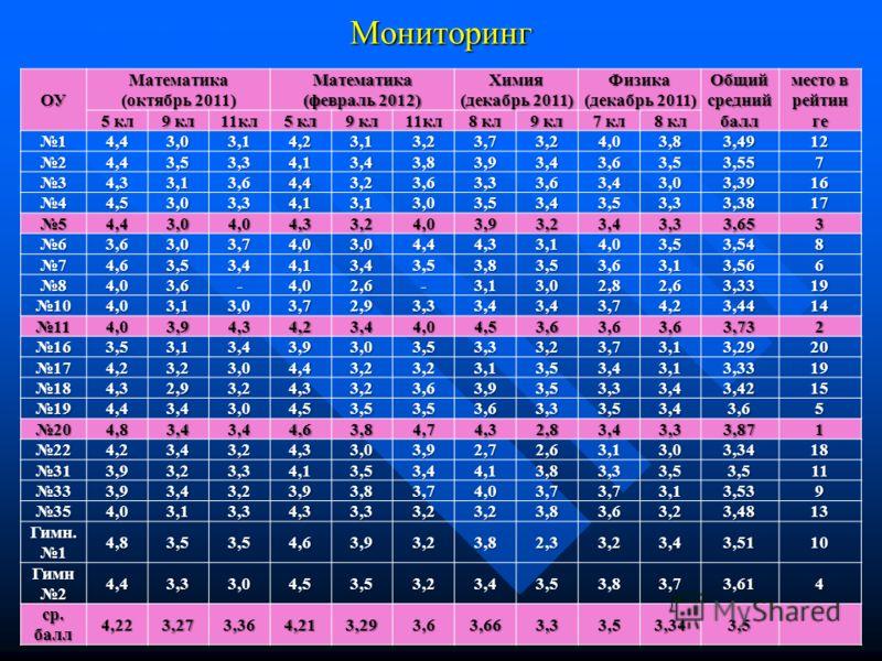 Мониторинг ОУ Математика (октябрь 2011) Математика (февраль 2012) Химия (декабрь 2011) Физика (декабрь 2011) Общий средний балл место в рейтин ге 5 кл 9 кл 11кл 5 кл 9 кл 11кл 8 кл 9 кл 7 кл 8 кл 14,43,03,14,23,13,23,73,24,03,83,4912 24,43,53,34,13,4