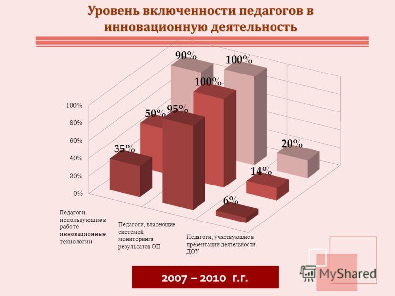 Уровень включенности педагогов в инновационную деятельность 2007 – 2010 г.г.