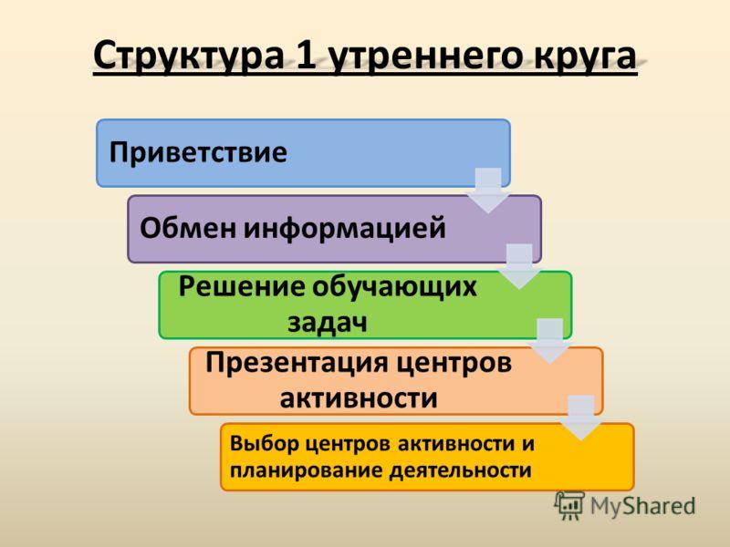 ПриветствиеОбмен информацией Решение обучающих задач Презентация центров активности Выбор центров активности и планирование деятельности Структура 1 утреннего круга