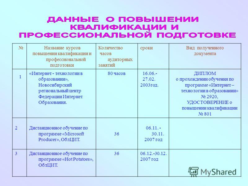 Название курсов повышении квалификации и профессиональной подготовки Количество часов аудиторных занятий срокиВид полученного документа 1 «Интернет - технологии в образовании», Новосибирский региональный центр Федерации Интернет Образования. 80 часов