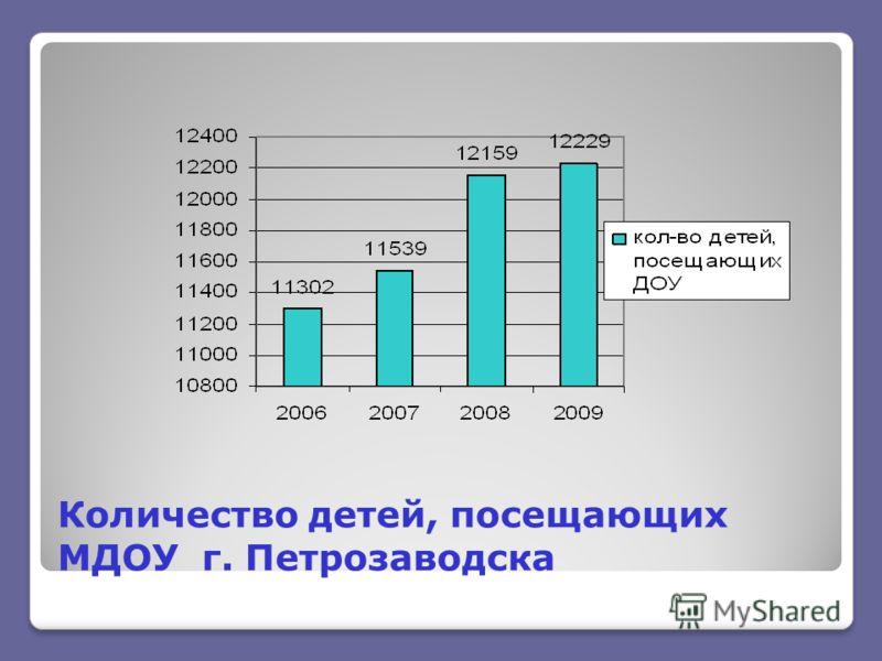 Количество детей, посещающих МДОУ г. Петрозаводска