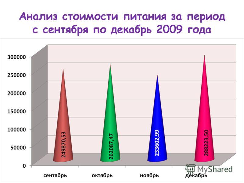 Анализ стоимости питания за период с сентября по декабрь 2009 года